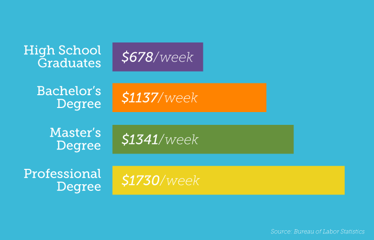 Annual earnings a week by degree level