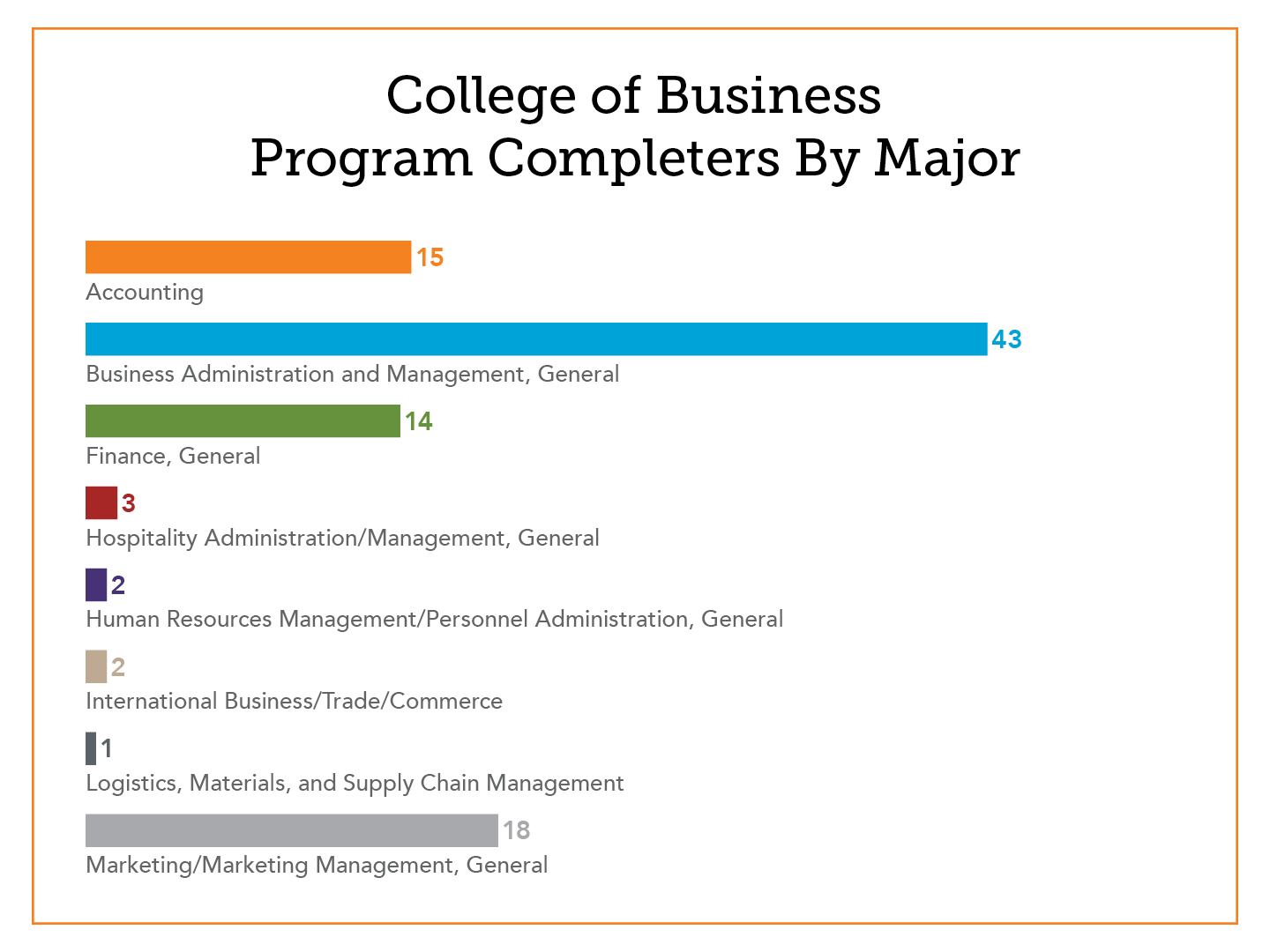 COB Program Completer Graphs2.jpg